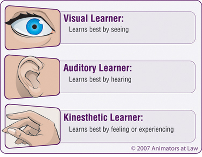 my personal vark Learning happens in several ways the vark model's learning styles include auditory, visual, reading/writing, and kinesthetic.